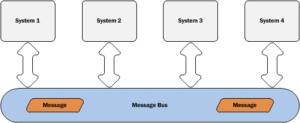 message bus diagram