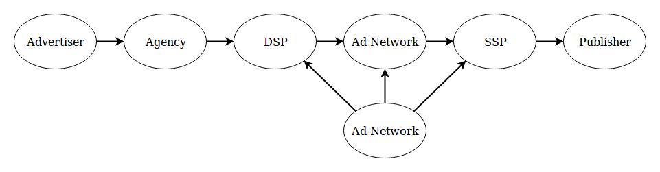 dsp dmp ssp